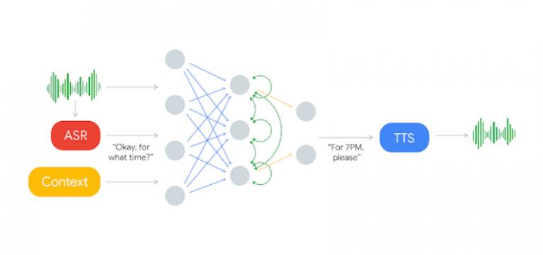 funcionamento do google duplex