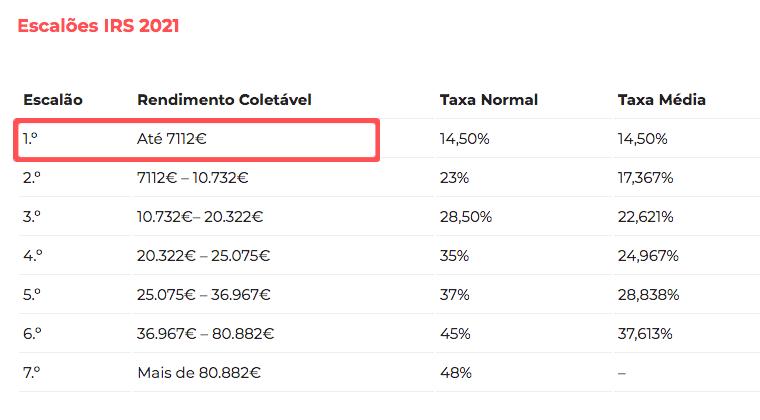 primeira parte rendimento coletável de acordo com escalões de IRS