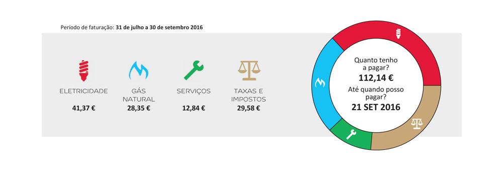 montante-pagamento-prazo-edp