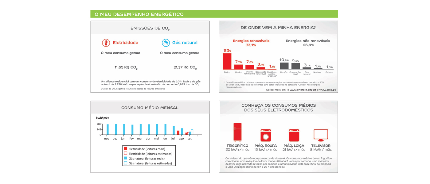 secção sobre a pegada ecológica na fatura de eletricidade